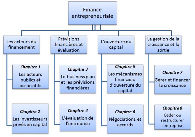 Plan général livre Finance Entrepreneuriale